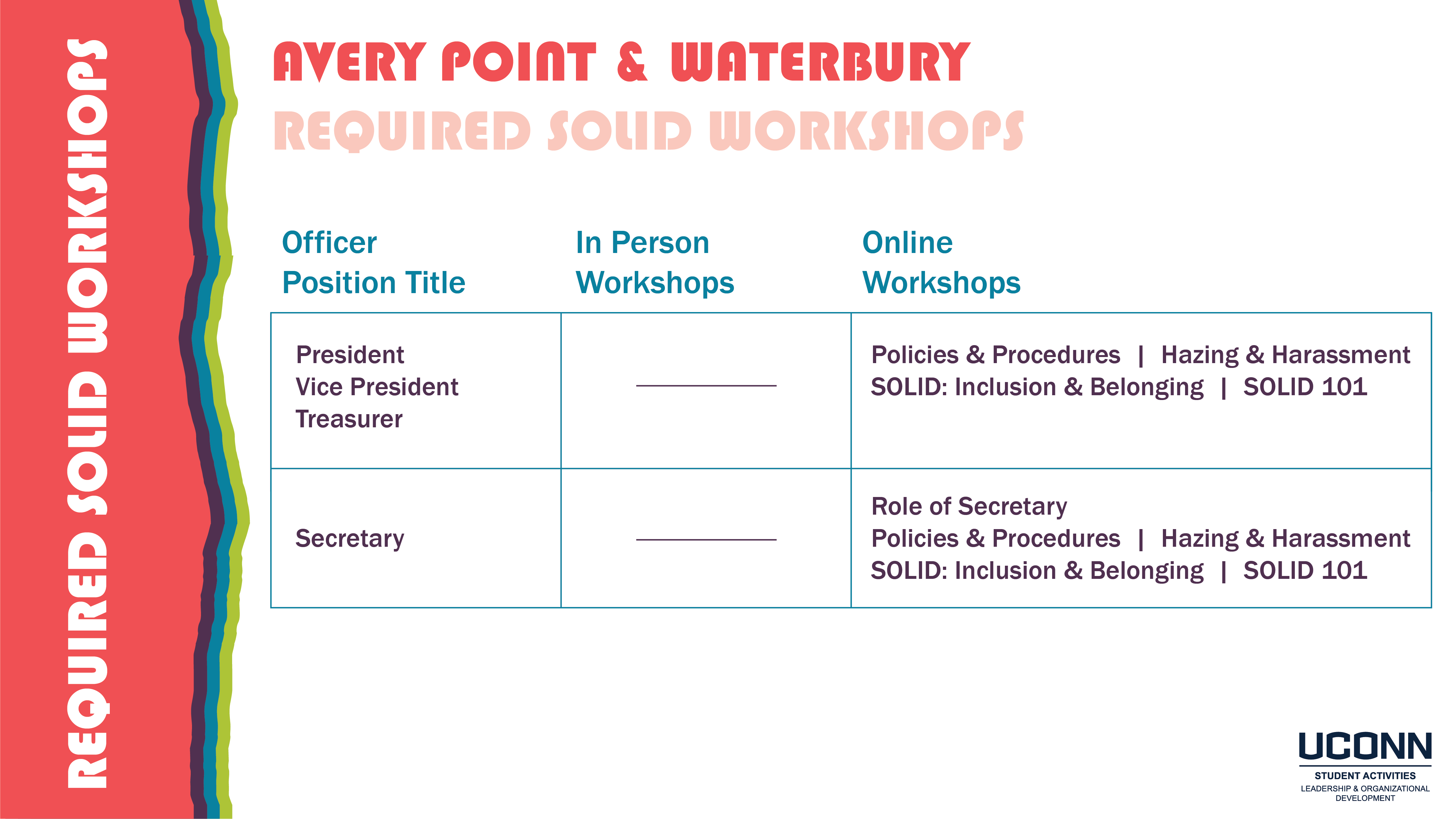 Avery Point & Waterbury SOLID Workshop Requirements Image (read below for text)