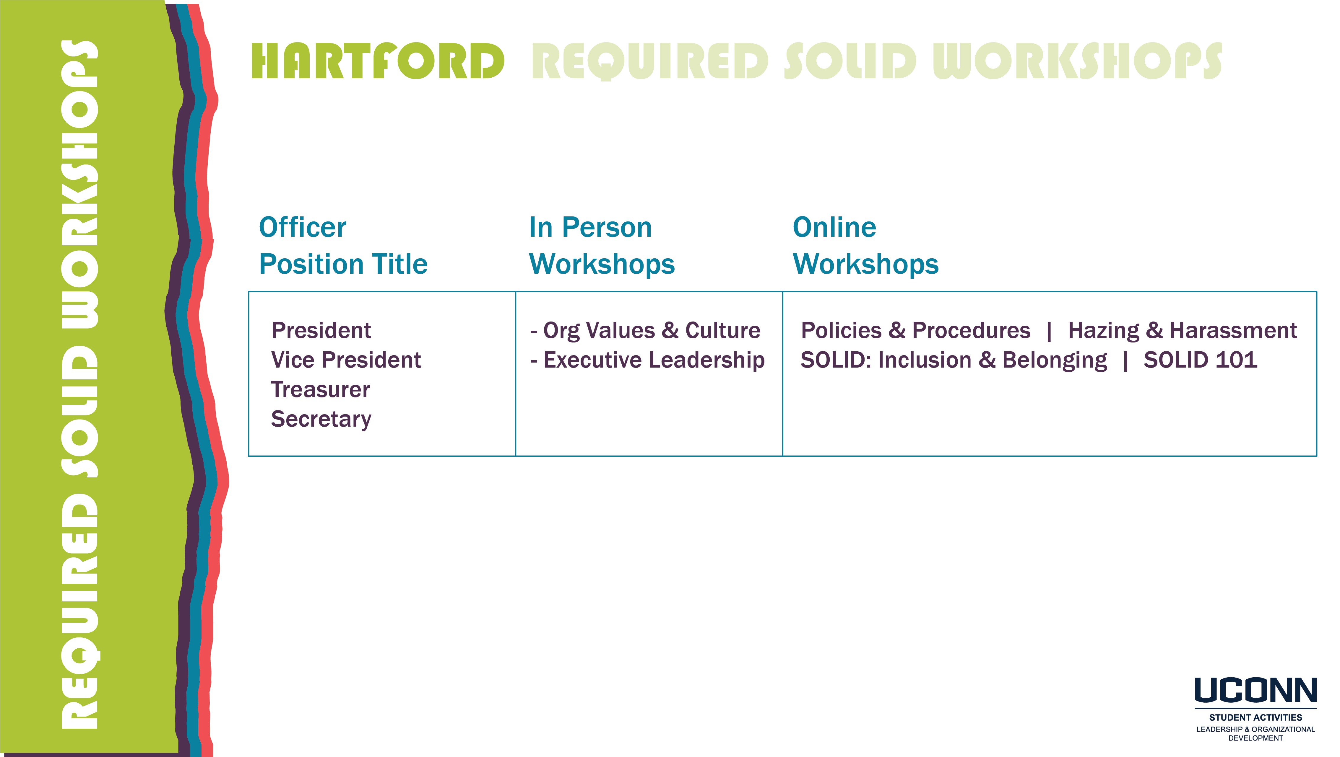 Hartford SOLID Workshop Requirements Image (read below for text)