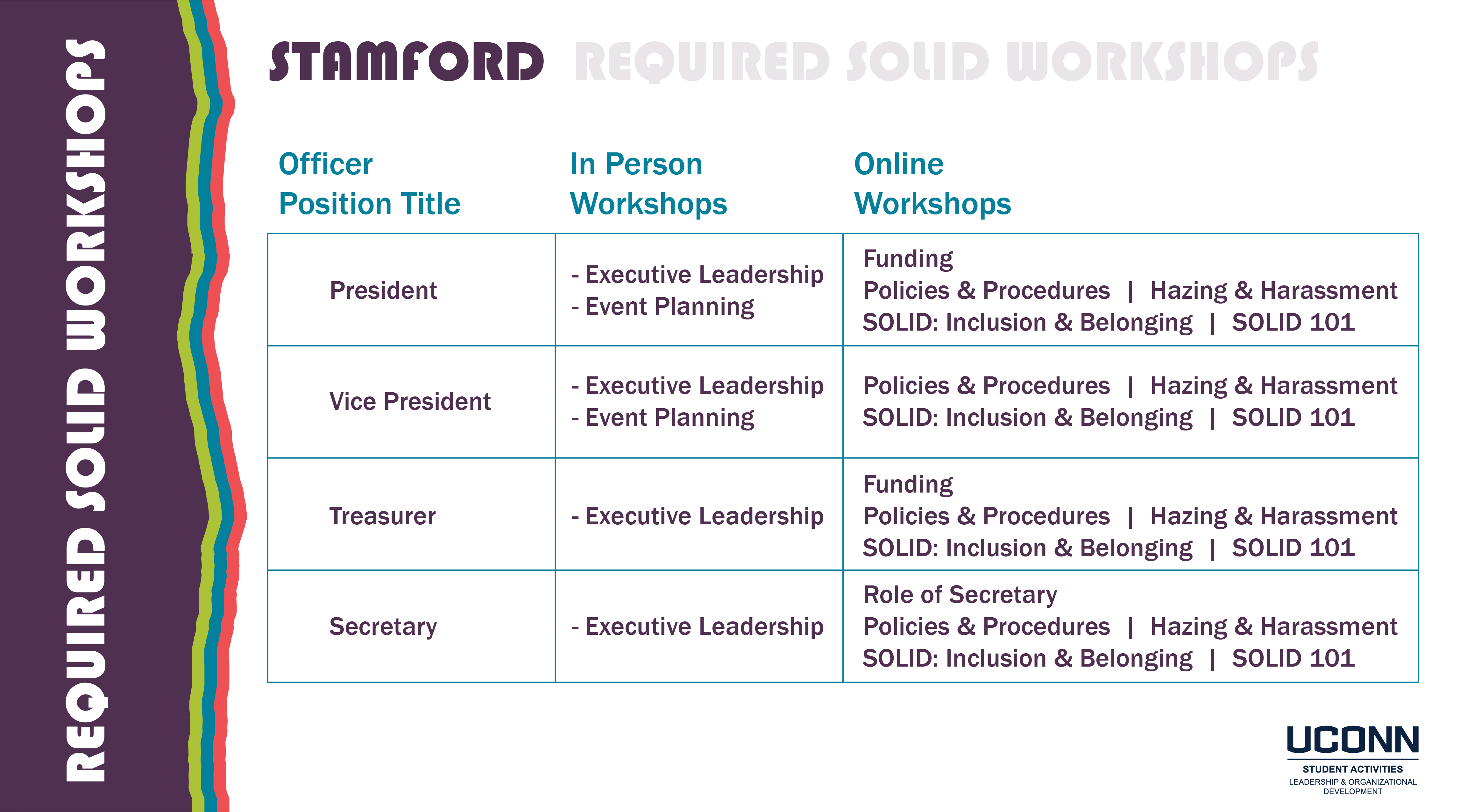 Stamford SOLID Workshop Requirements Image (read below for text)