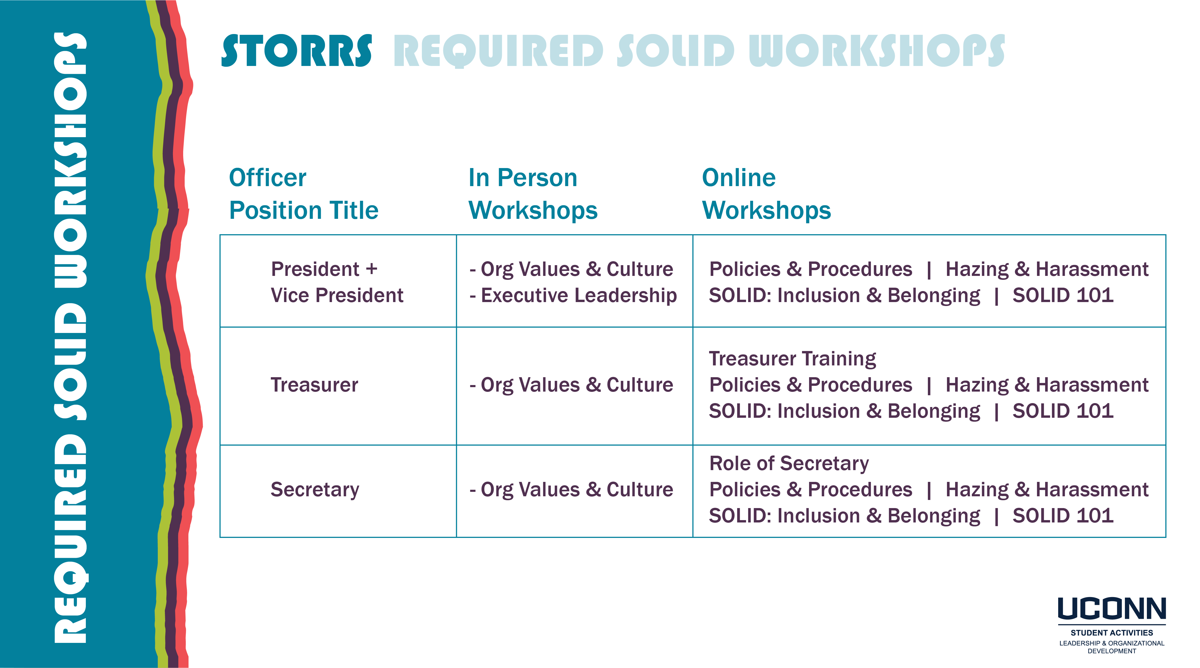 Storrs SOLID Workshop Requirements Image (read below for text)